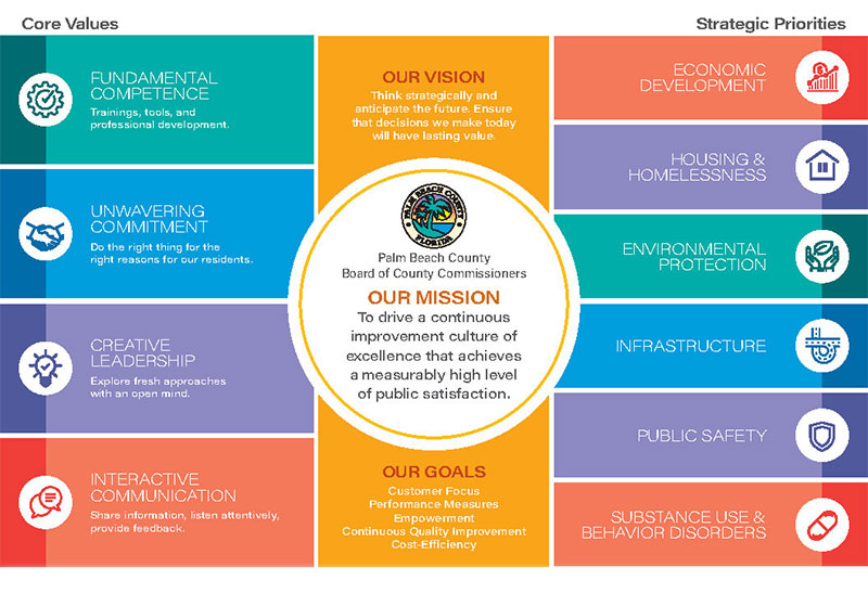 Vision, Mission, Values, Goals and Strategic Priorities