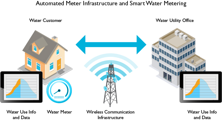 smart meter infrastructure LG picture
