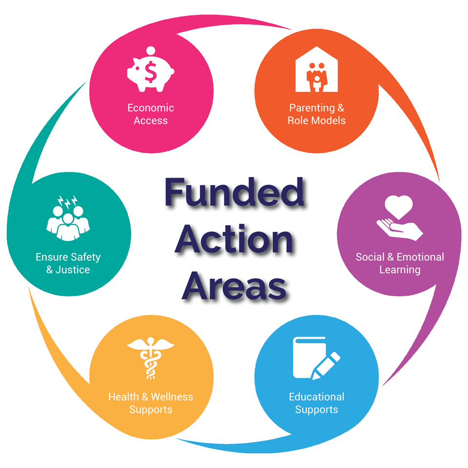 Graph showing the list of the different funding areas